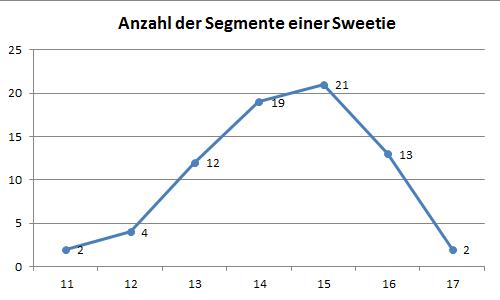 Anzahl der Segmente einer Sweetie